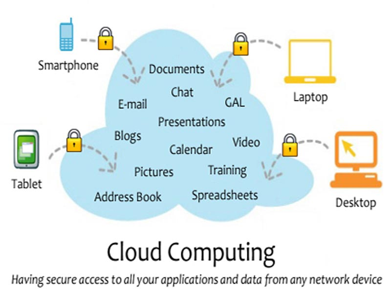 How cloud software works in software developing company